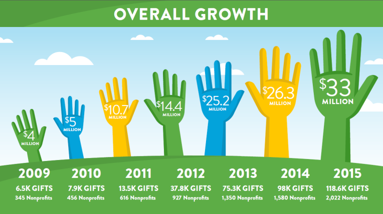 Since 2009, North Texas Giving Day has grown in amount donated, number of gifts given, and number of nonprofits participating